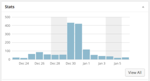 When you blog exploding or burning trains, this is what happens to your blog's site visitation.
